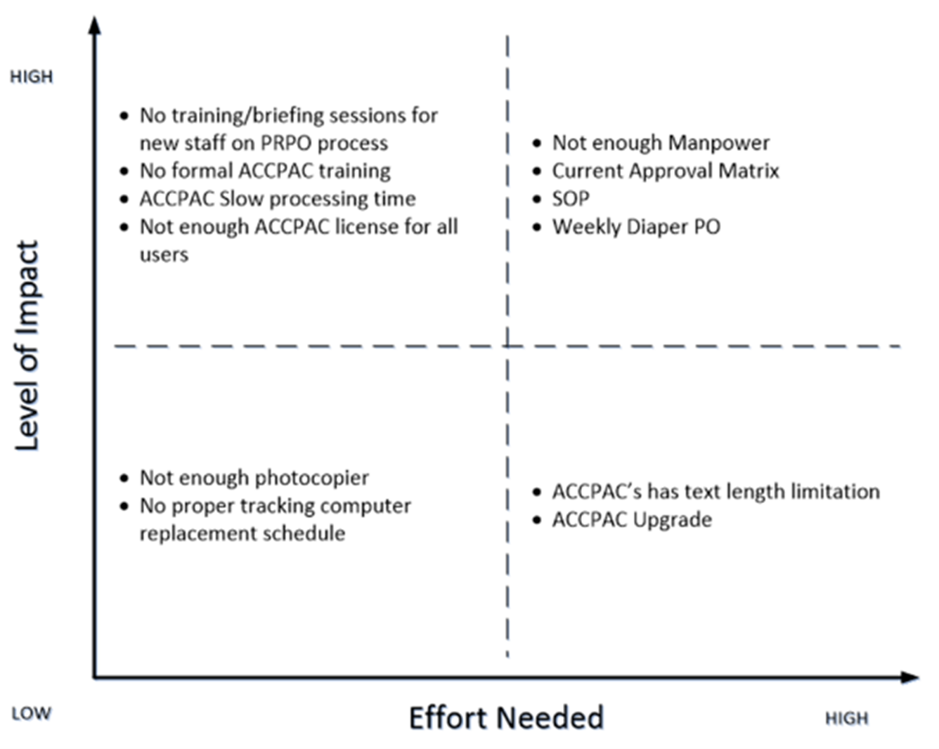 Implementation strategy that matches effort to impact, based on Eisenhower Model