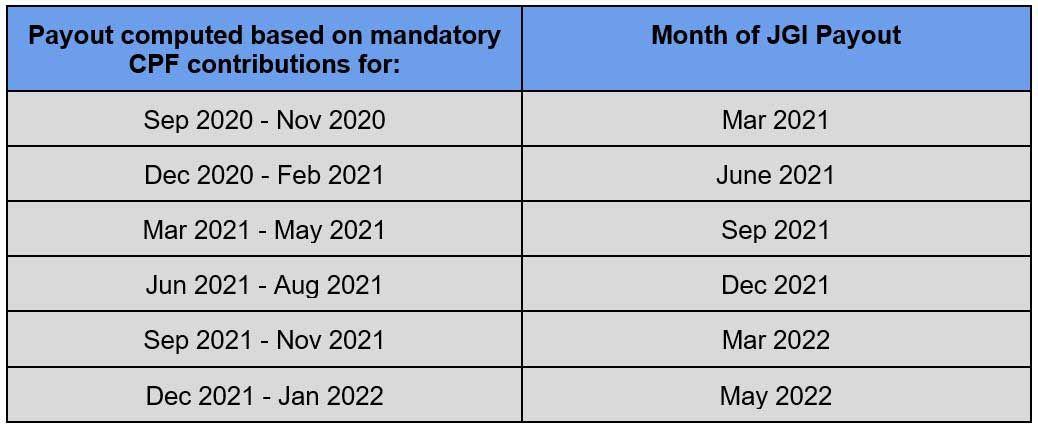 Jobs Growth Incentive Scheme