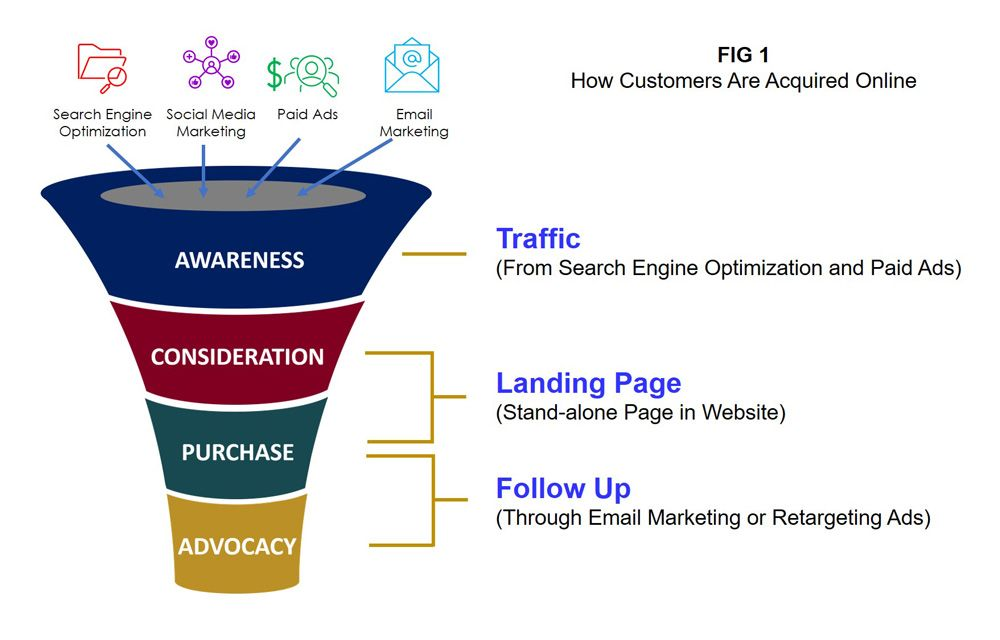 Lead Conversion Strategy