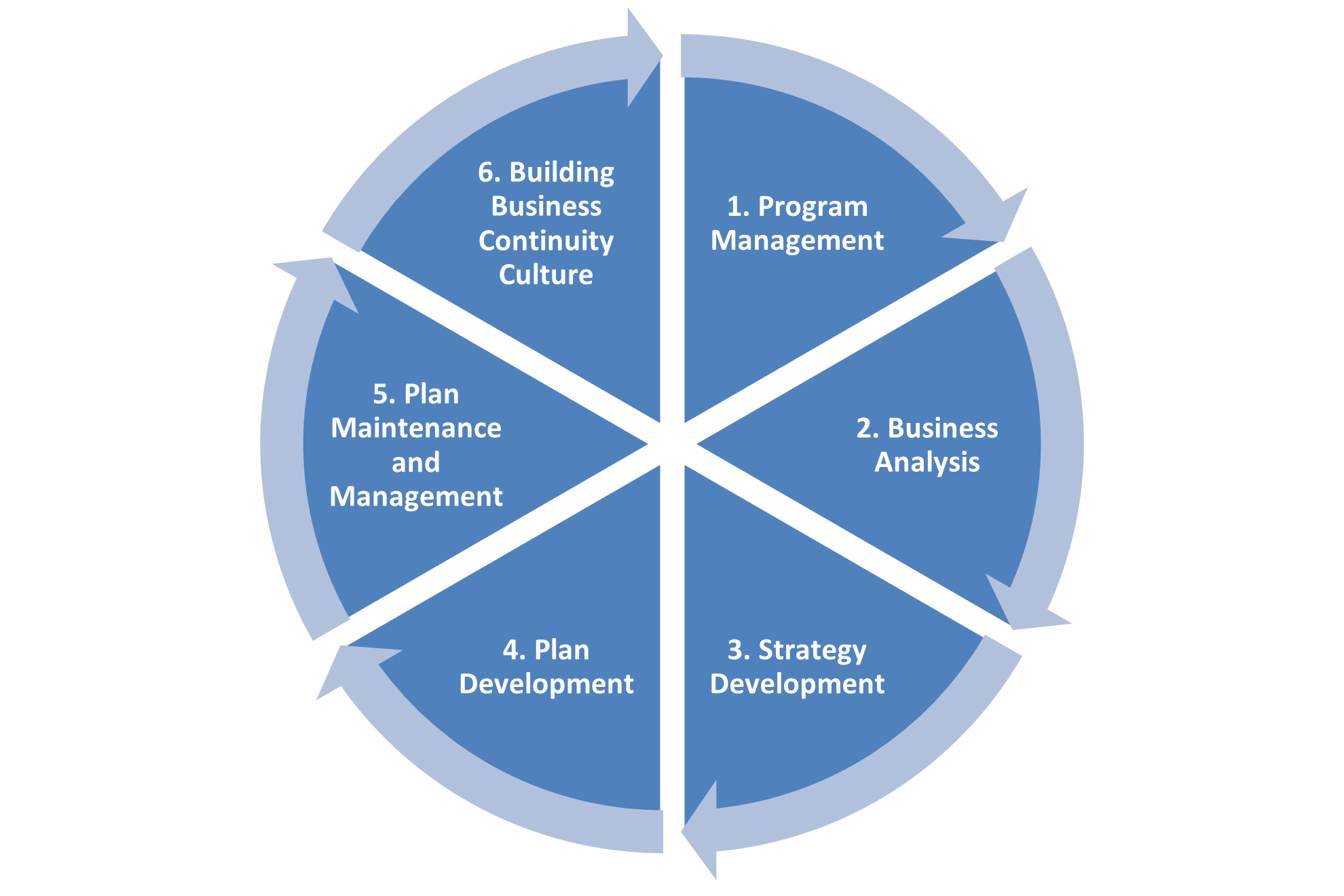 Why is business continuity management important